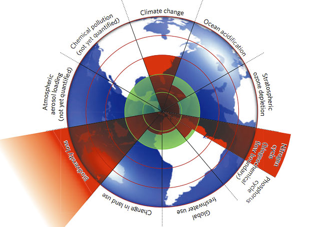 Provocative New Study Warns today of Crossing Planetary Boundaries