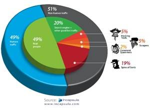 51 Percent Of Total Online Traffic is Non-Human; Tech