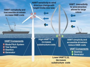 Are Vertical Axis Turbines still the Future of Offshore Wind Power?