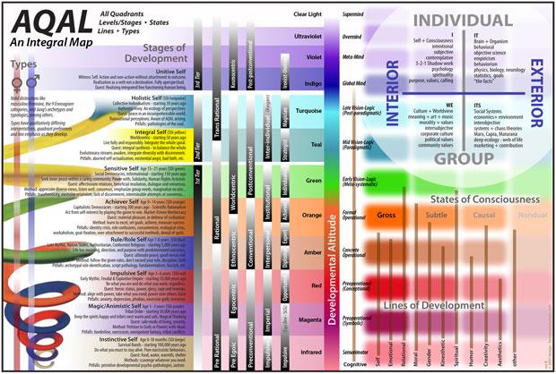 AQAL-Integral-Map-Awaken