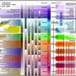 Ken Wilber AQAL chart 8