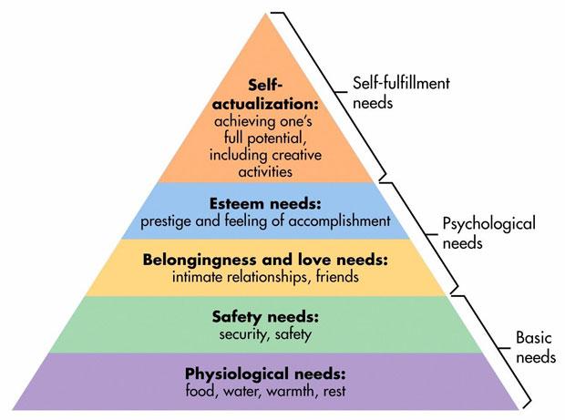 maslow-pyramid-awaken
