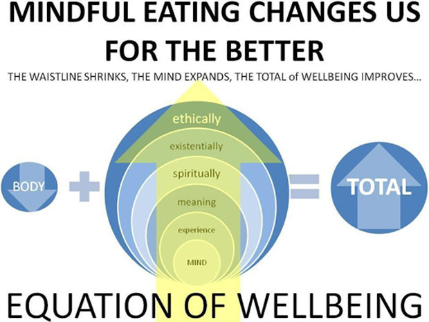 Mindful-Eating-awaken