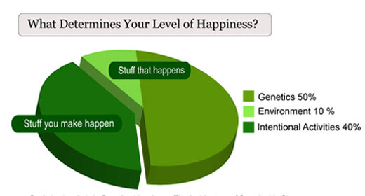 what percent of happiness is genetic