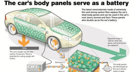 Electric-Car-Of-Tomorrow-Has-Energy-Storage-In-Panels-awaken