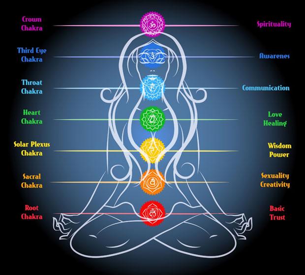 The-seven-chakras-AWAKEN