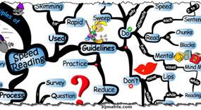 principles-of-speed-reading-mind-map-awaken