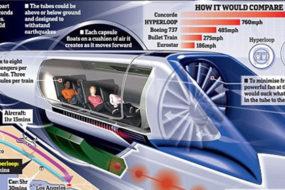 Hyperloop-awaken