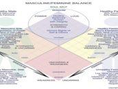 masculine_feminine_balance_v9-1-767x807