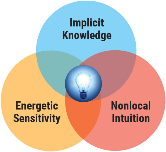 THE ROLE OF INTUITION IN THE TEACHING/LEARNING PROCESS