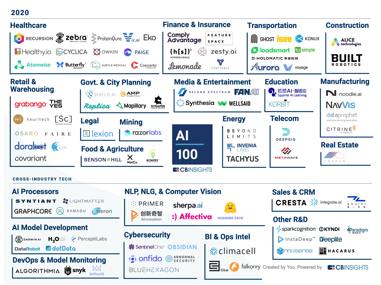 CB Insights AI 100 2020